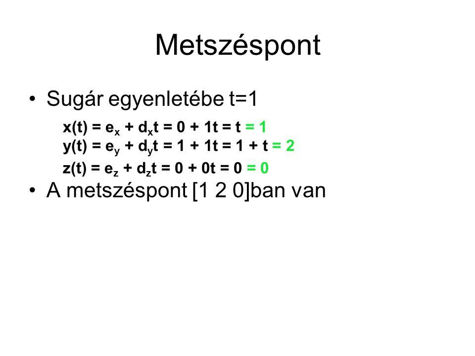 Metszéspont Sugár egyenletébe t=1 A metszéspont [1 2 0]ban van
